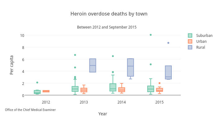 Heroin overdose deaths by town