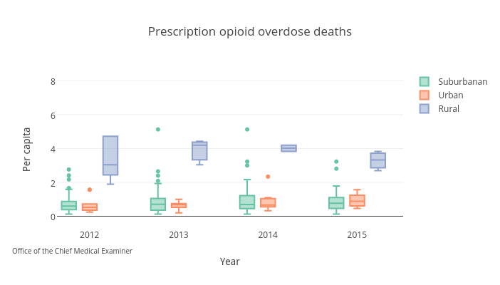 What can be done to curb the drug overdose deaths   The