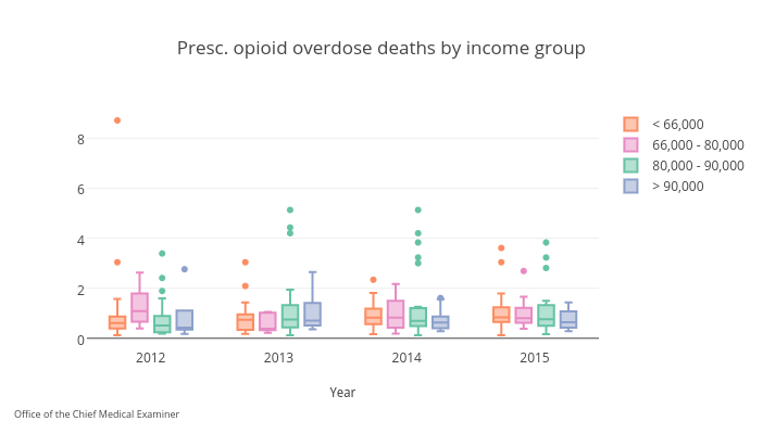 Presc. opioid overdose deaths by income group