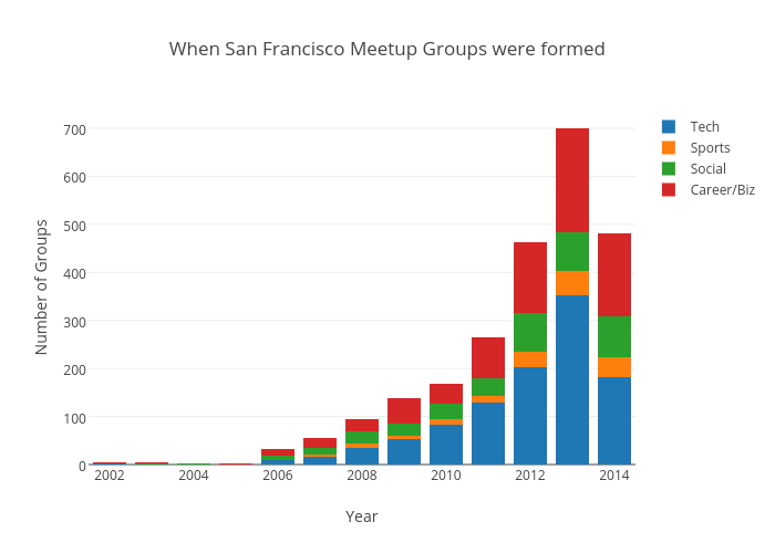 When San Francisco Meetup Groups were formed