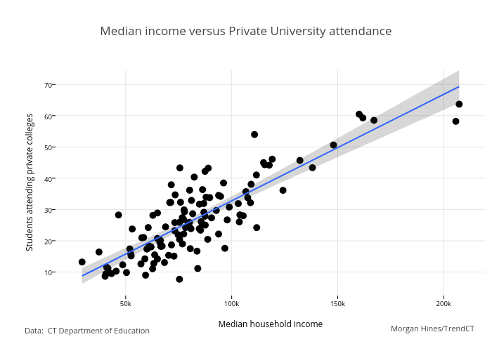Median income versus Private University attendance