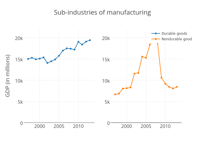 Sub-industries of Manufacturing