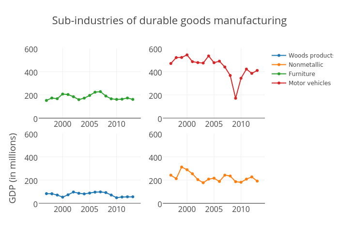 Sub-industries of Durable goods manufacturing