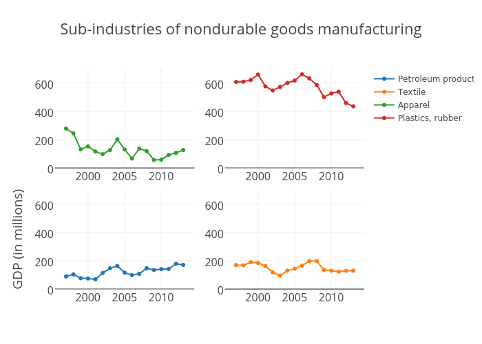 Sub-industries of Nondurable goods manufacturing