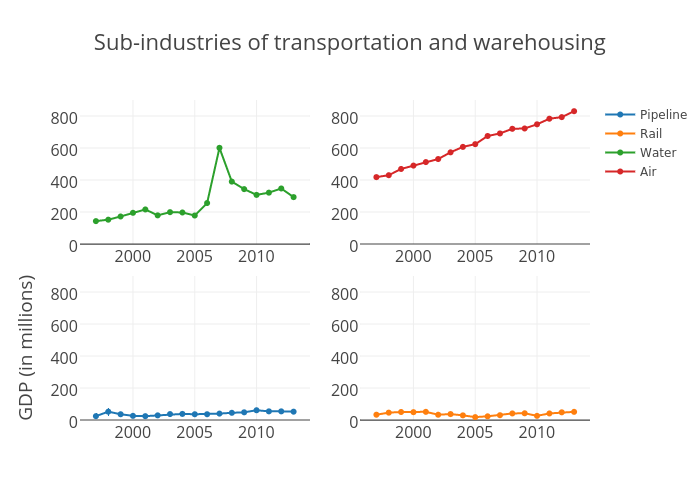 Sub-industries of Transportation and warehousing