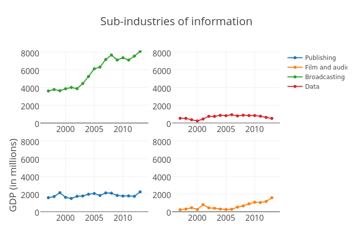 Sub-industries of Information