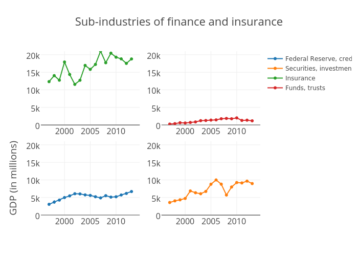Sub-industries of Finance and insurance