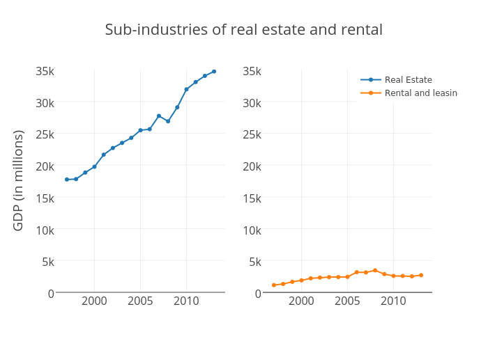 Sub-industries of Real Estate and rental