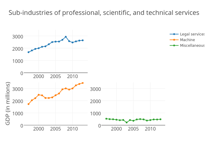 Sub-industries of Professional, scientific, and technical services