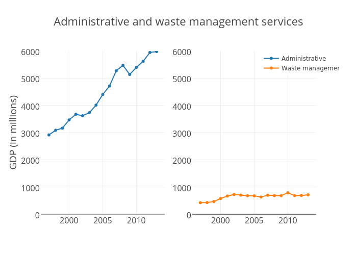 Administrative and waste management services