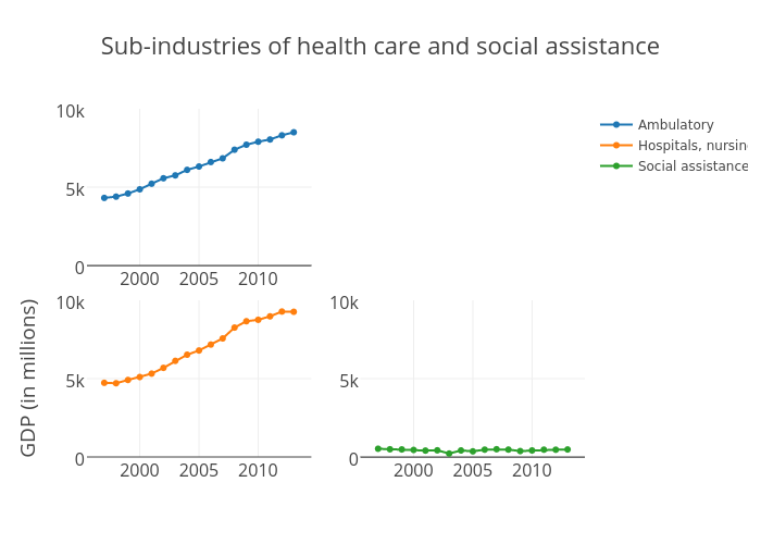 Sub-industries of Health care and social assistance