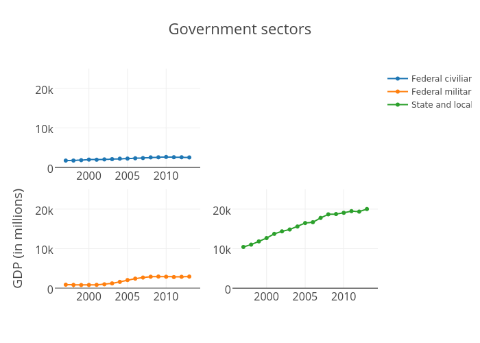 Government sectors