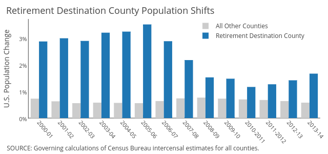 All Other Counties  vs Retirement Destination County