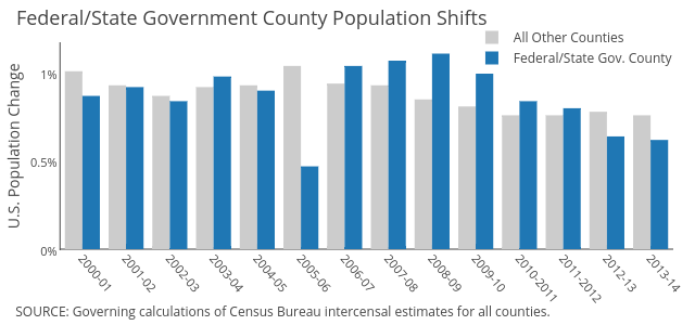 All Other Counties vs Federal/State Gov. County