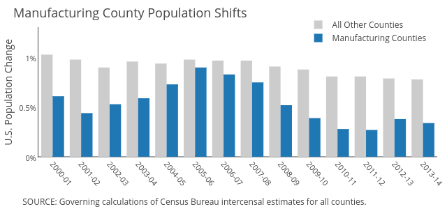 All Other Counties vs Manufacturing Counties
