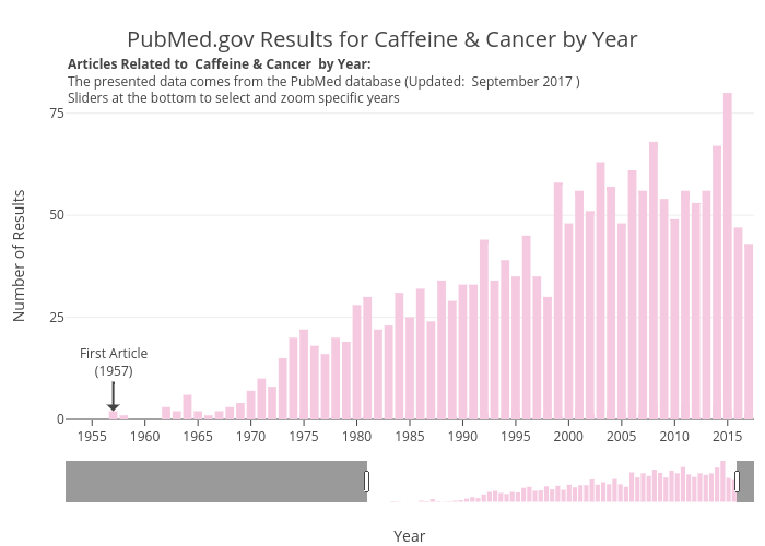 PubMed.gov Results for Caffeine & Cancer by Year   bar chart made by Aceacareanu   plotly