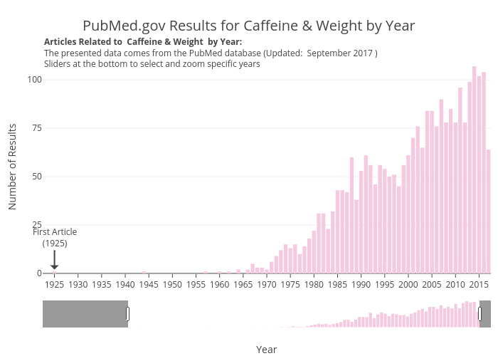 PubMed.gov Results for Caffeine & Weight by Year | bar chart made by Aceacareanu | plotly
