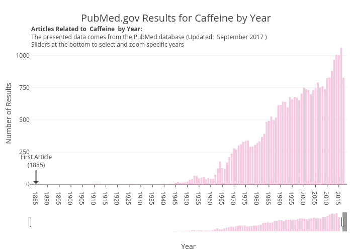 PubMed.gov Results for Caffeine by Year   bar chart made by Aceacareanu   plotly
