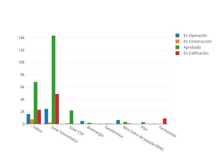 Capacidad ERNC por estado de avance | bar chart made by Acera | plotly