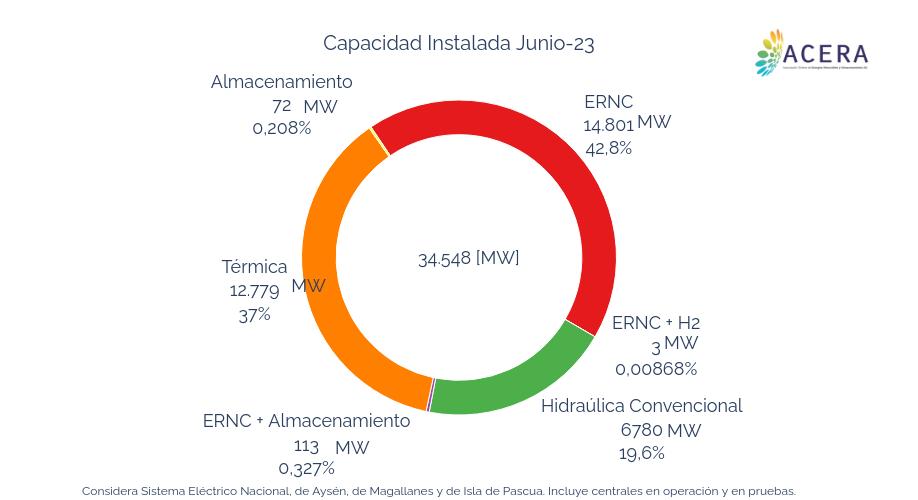 Capacidad Instalada Mar-21 | pie made by Acera | plotly