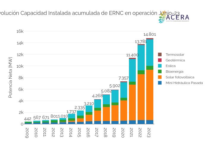 Evolución Capacidad Instalada acumulada de ERNC en operación May-20 | stacked bar chart made by Acera | plotly