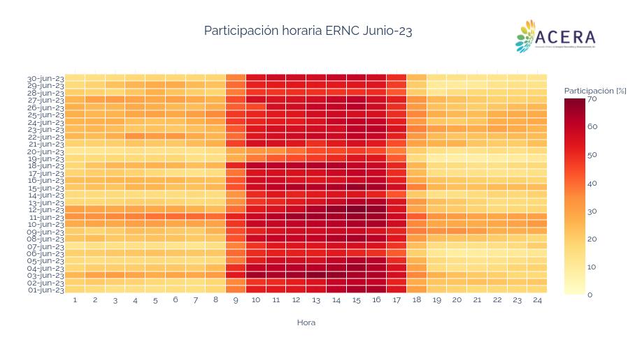 Participación horaria ERNC Jun-20   heatmap made by Acera   plotly