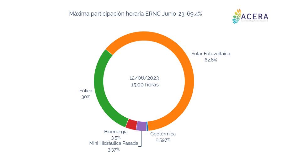 Máxima participación horaria ERNC Julio-2019: 38.9% | pie made by Acera | plotly