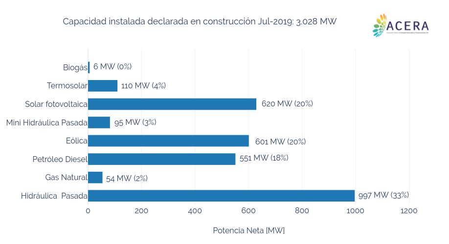 Capacidad instalada declarada en construcción Jul-2019: 3.028 MW | bar chart made by Acera | plotly
