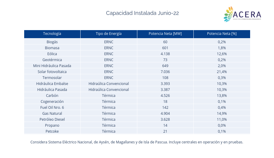 Capacidad Instalada Feb-19 | table made by Acera | plotly