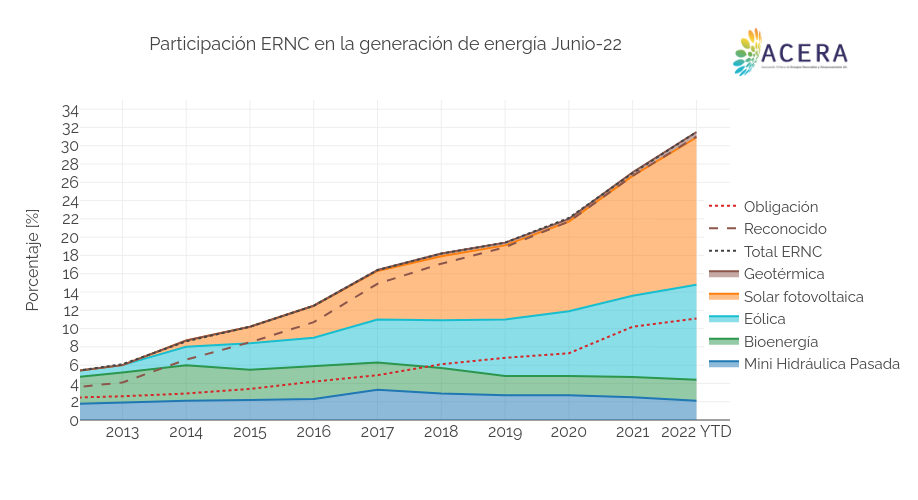 Participación ERNC en la generación de energía Sept-19 | line chart made by Acera | plotly