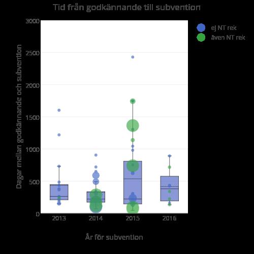 Dagar mellan godkännande och första rekommendation vs År för första NT rekommendation