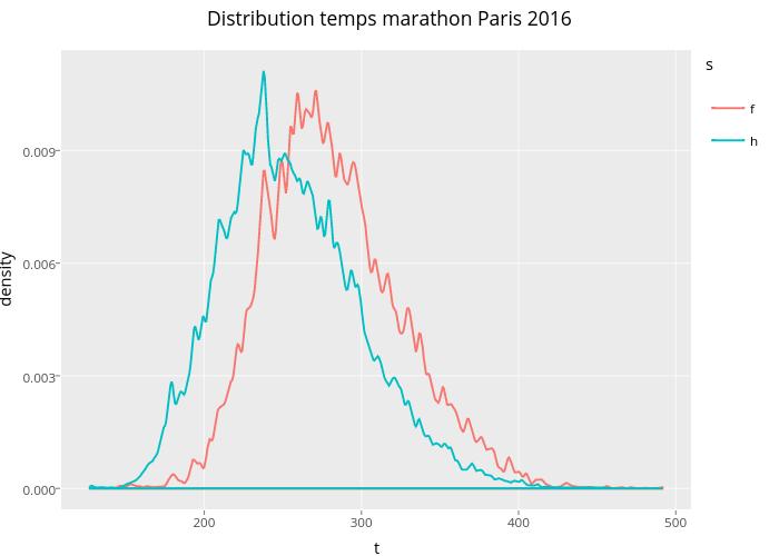Distribution temps marathon Paris 2016