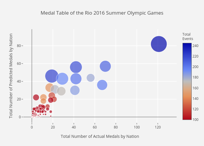 2020 Winter Olympics Medal Count Usa.The Tokyo 2020 Olympic Champions Towards Data Science