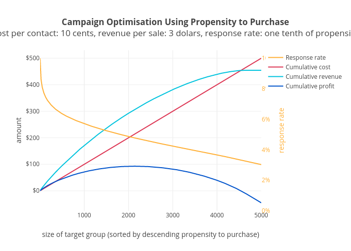 Campaign Optimisation Using Propensity to Purchasecost per contact: 10 cents, revenue per sale: 3 dolars, response rate: one tenth of propensity | scatter chart made by Adamvotava | plotly