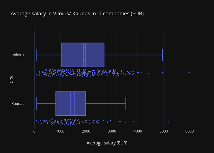 Box-plot-salaries