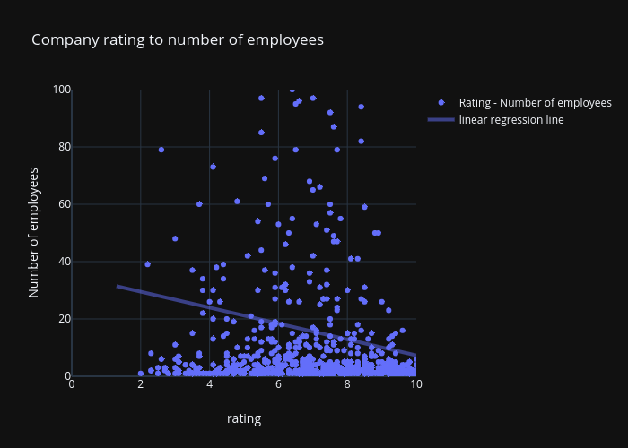 rating-employees