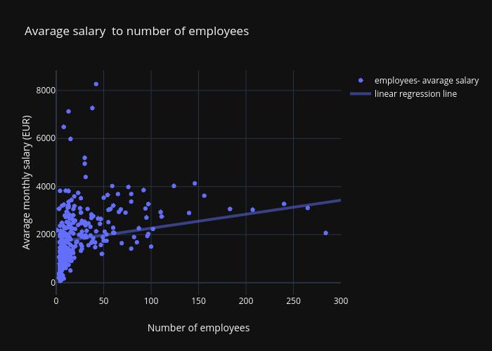 salary-employees