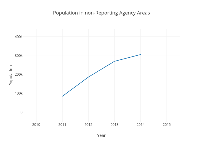 Population in non-Reporting Agency Areas | line chart made by Adcrosby | plotly