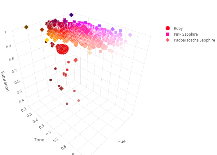 | scatter3d made by Addison_gemsociety | plotly