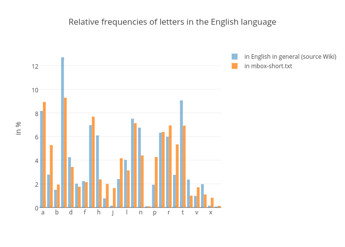 letter frequency english - aildoc.productoseb.co