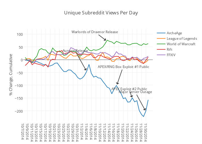 Unique Subreddit Views Per Day | scatter chart made by