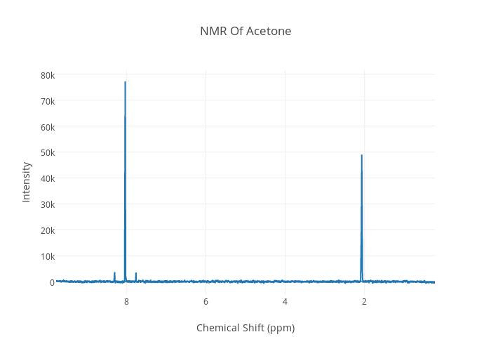 nmr chart