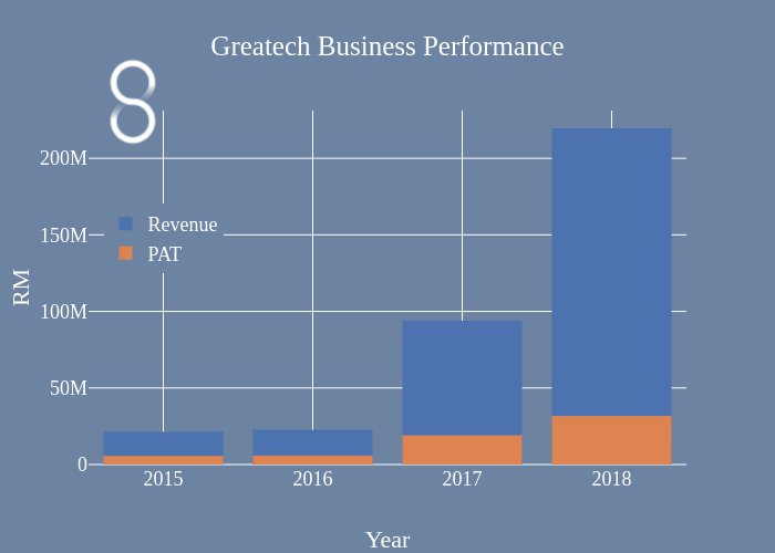 Greatech Business Performance   overlaid bar chart made by Afmohdno   plotly