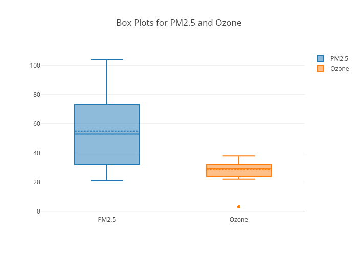 Box Plots for PM2.5 and Ozone | box plot made by Agates | plotly