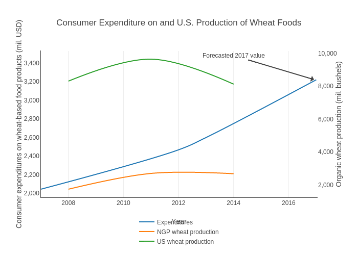 Consumer Expenditure on and U.S. Production of Wheat Foods