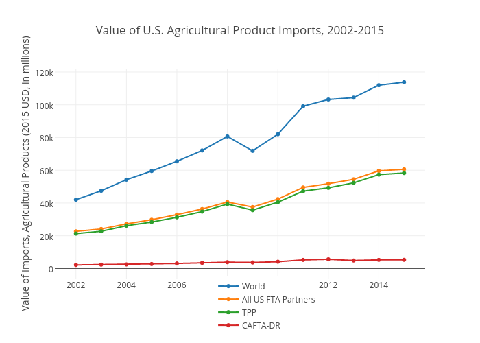 Value of U.S. Agricultural Product Imports, 2002-2015