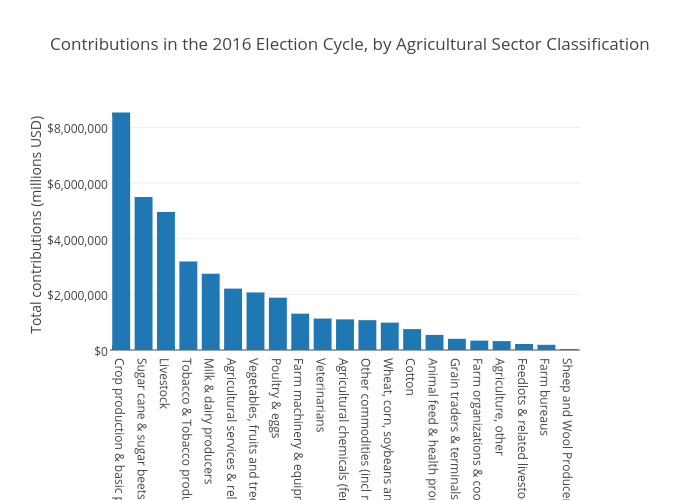 Contributions in the 2016 Election Cycle, by Agricultural Sector Classification