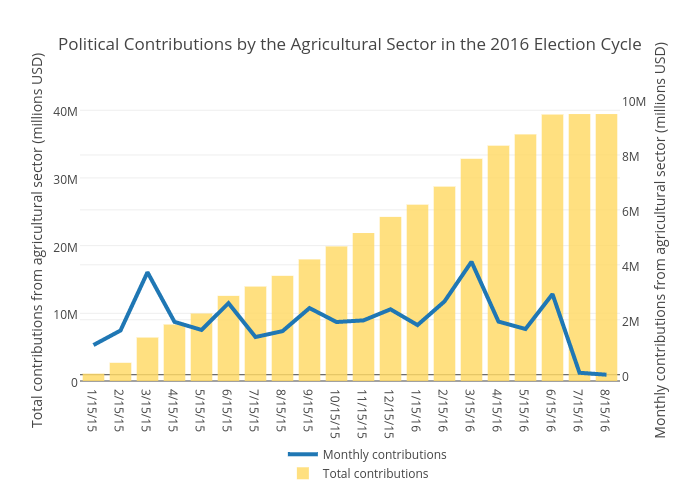 Political Contributions by the Agricultural Sector in the 2016 Election Cycle