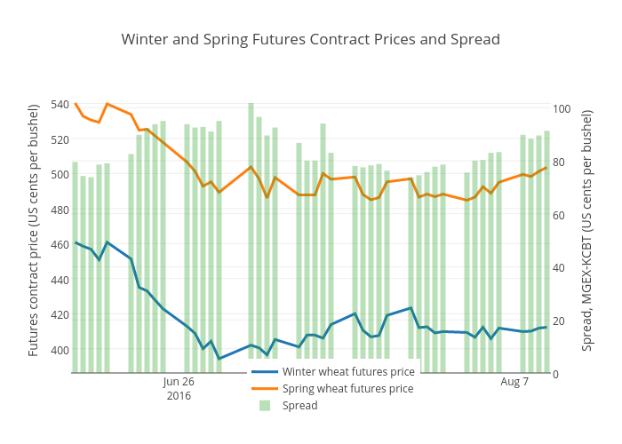 Winter and Spring Futures Contract Prices and Spread | scatter chart made by Ageconmt | plotly