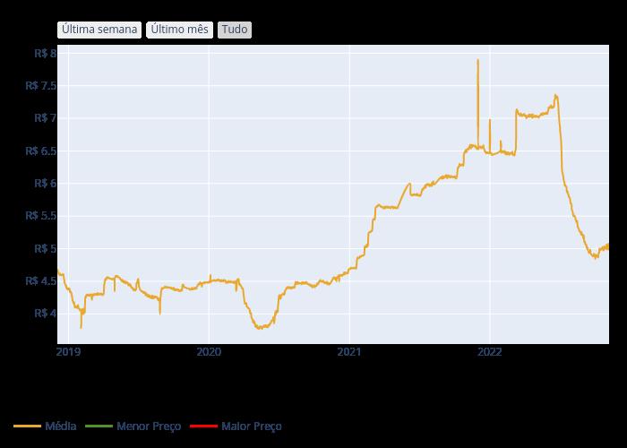Média, Menor Preço, Maior Preço | scatter chart made by Agenciatatu | plotly